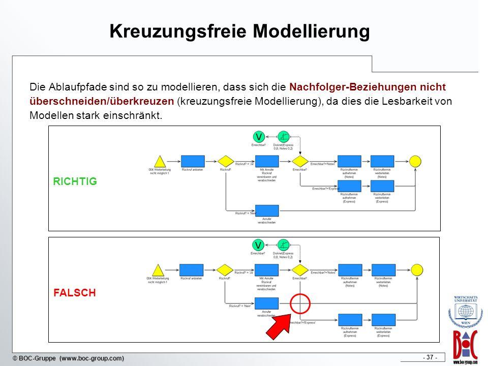 Kreuzungsfreie Modellierung