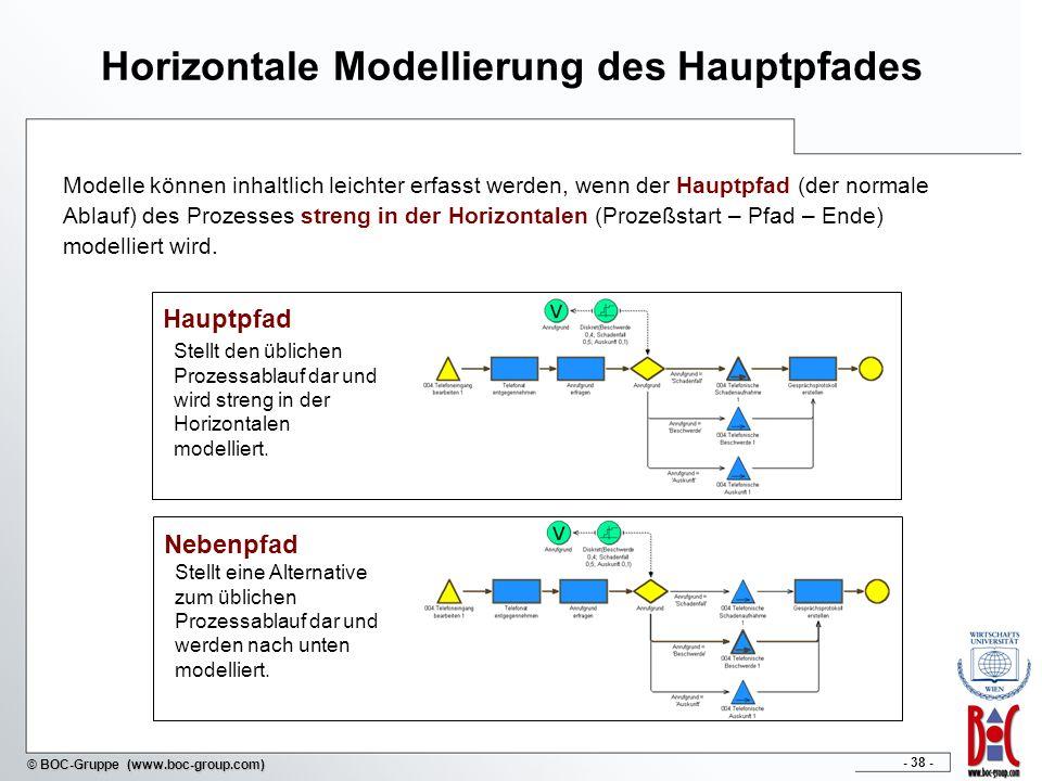 Horizontale Modellierung des Hauptpfades