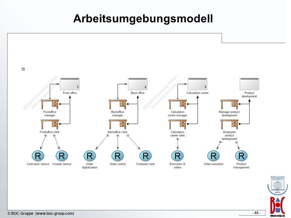 Arbeitsumgebungsmodell