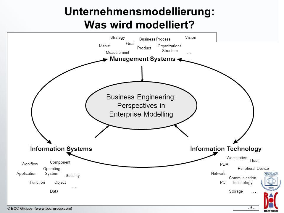 Unternehmensmodellierung: Was wird modelliert