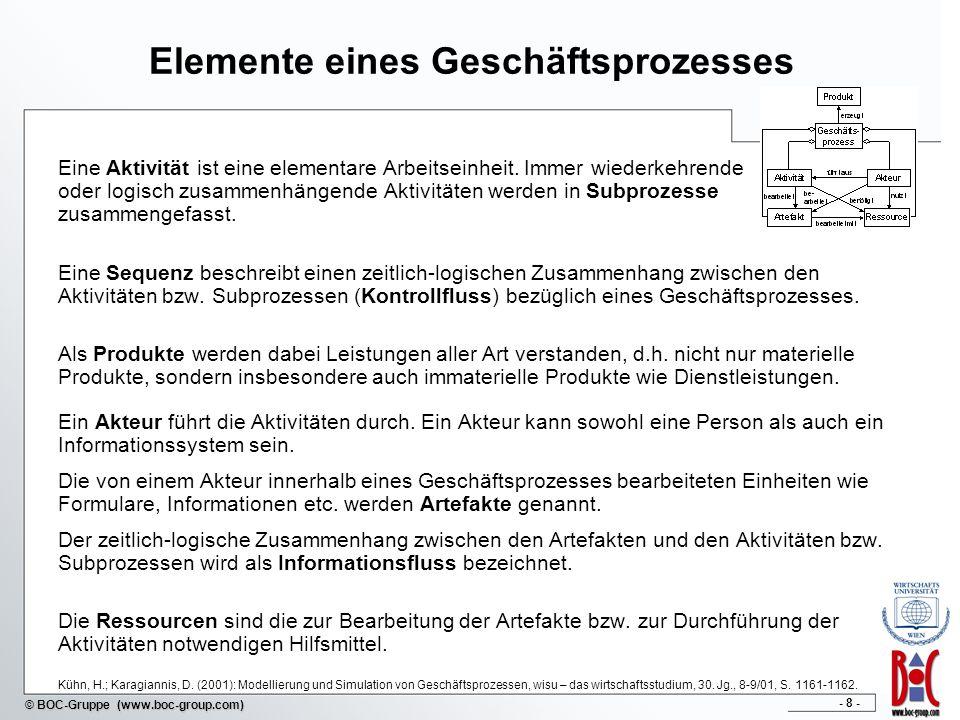 Elemente eines Geschäftsprozesses