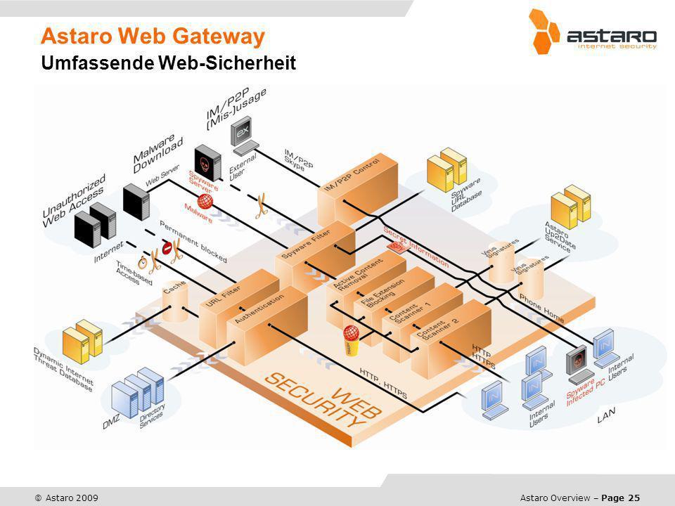 Astaro Web Gateway Umfassende Web-Sicherheit