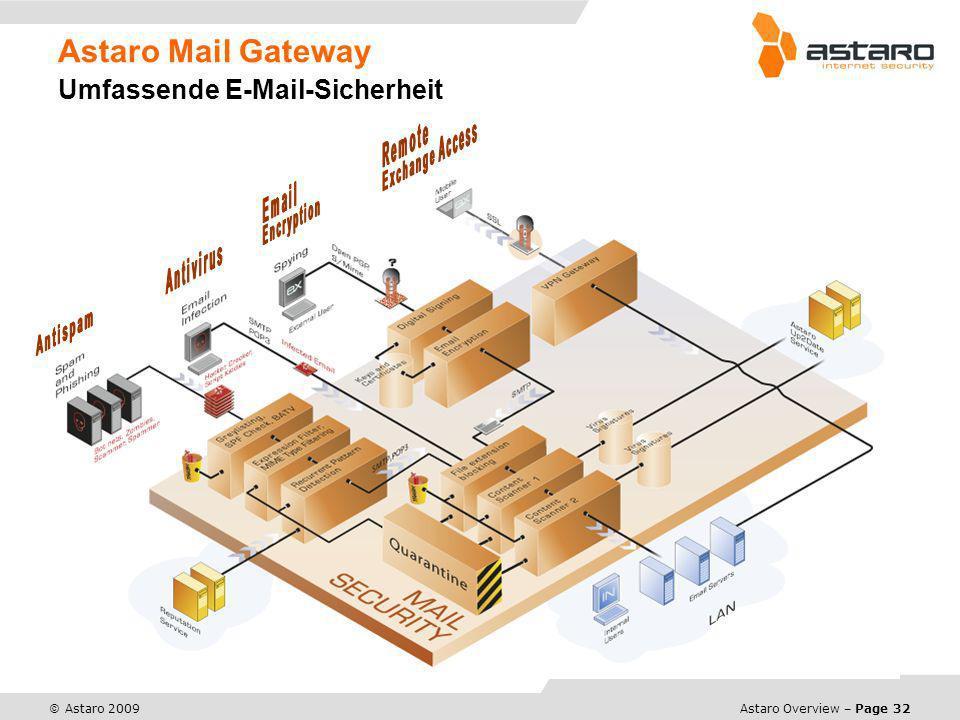 Astaro Mail Gateway Umfassende E-Mail-Sicherheit