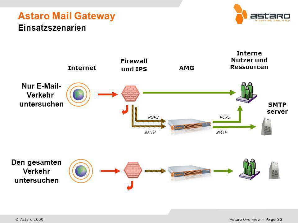 Astaro Mail Gateway Einsatzszenarien