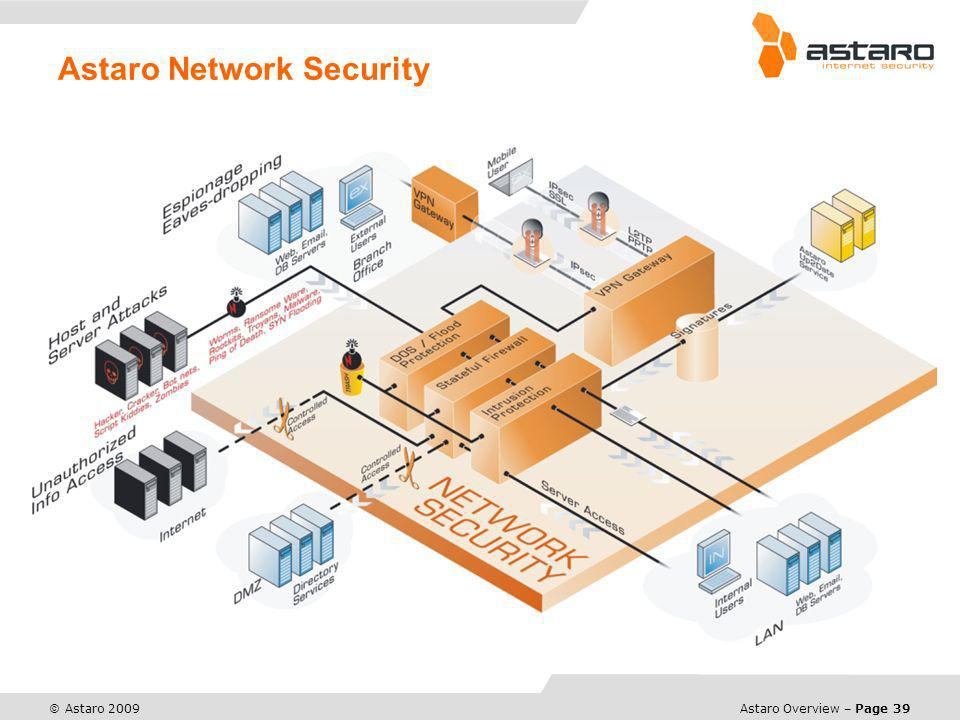 Astaro Network Security