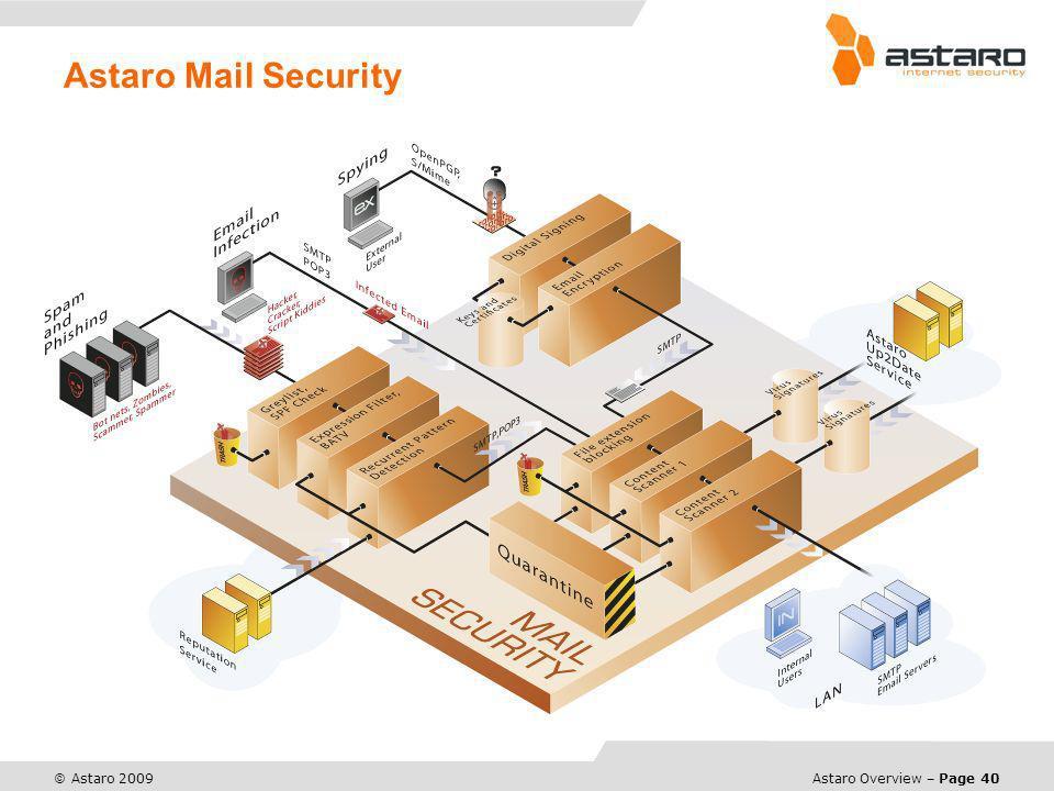 Astaro Mail Security © Astaro 2008 - Virensignaturen, Heuristiken