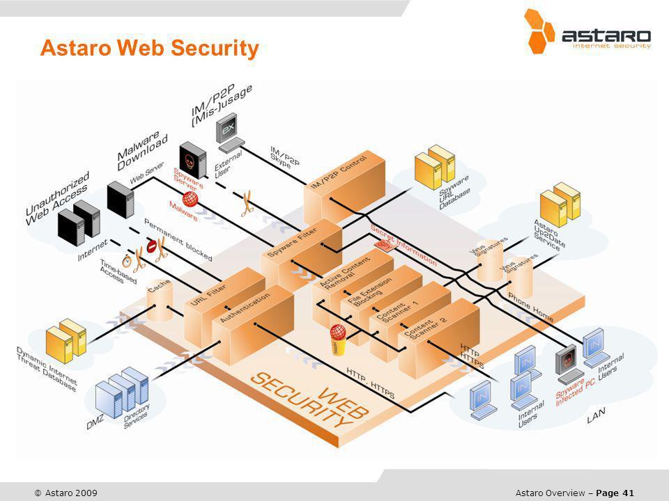 Astaro Web Security - Web & FTP Downloads