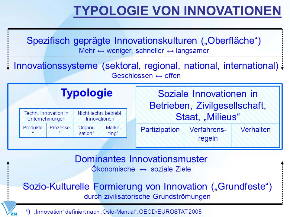 TYPOLOGIE VON INNOVATIONEN