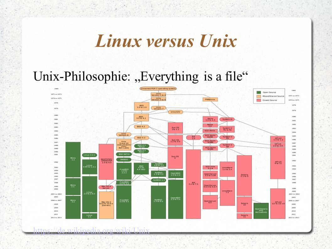 "Linux versus Unix Unix-Philosophie: ""Everything is a file"