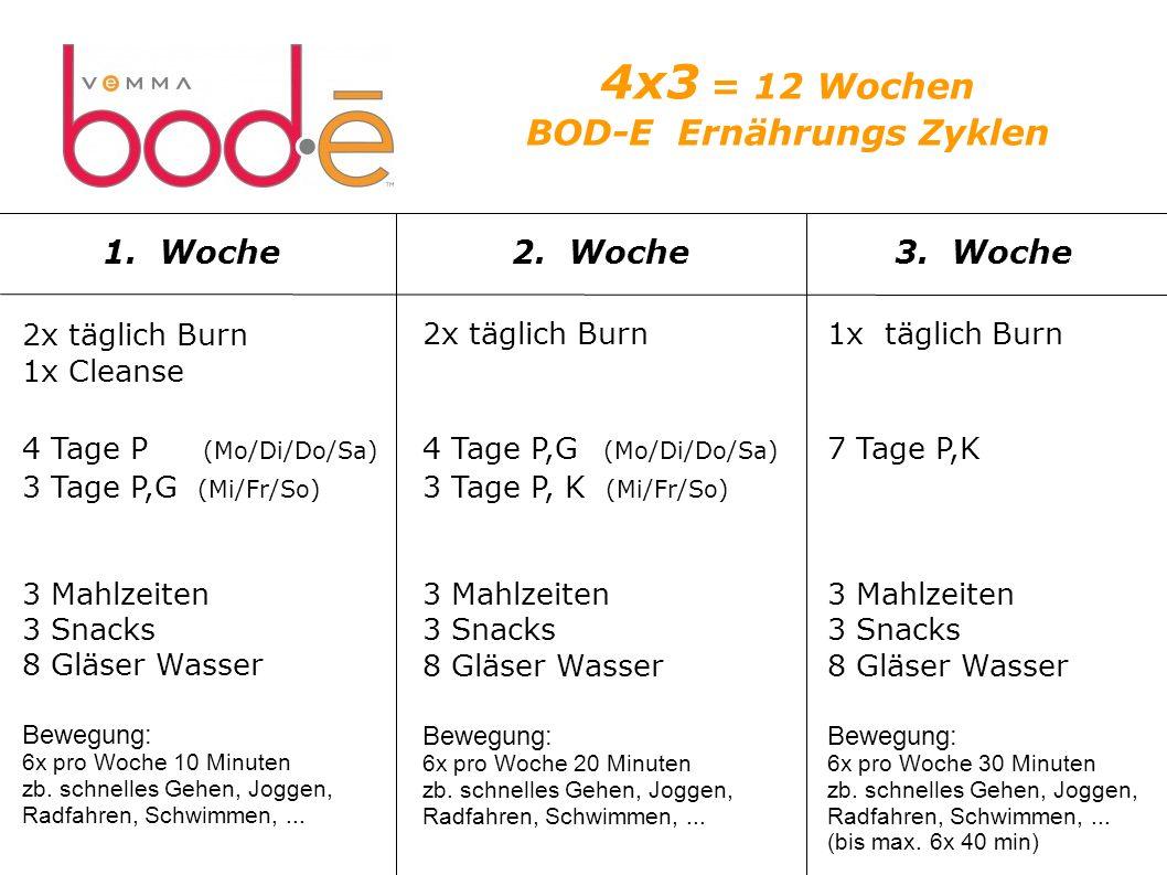 4x3 = 12 Wochen BOD-E Ernährungs Zyklen