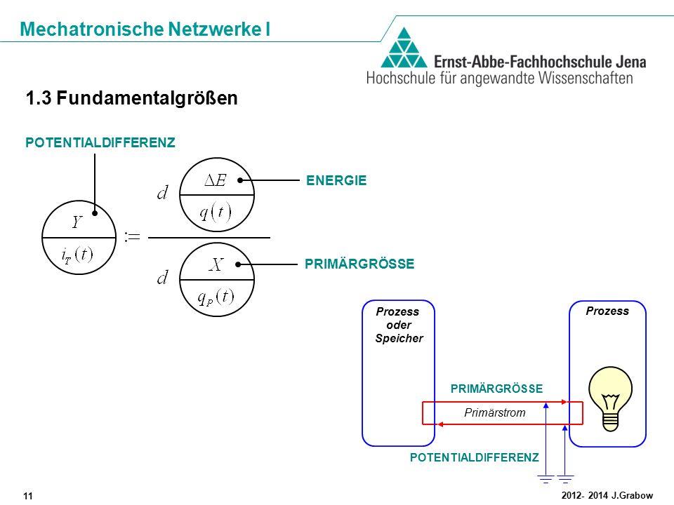 1.3 Fundamentalgrößen POTENTIALDIFFERENZ ENERGIE PRIMÄRGRÖSSE Prozess
