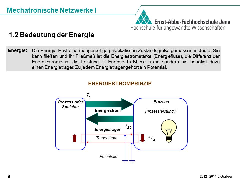 1.2 Bedeutung der Energie ENERGIESTROMPRINZIP