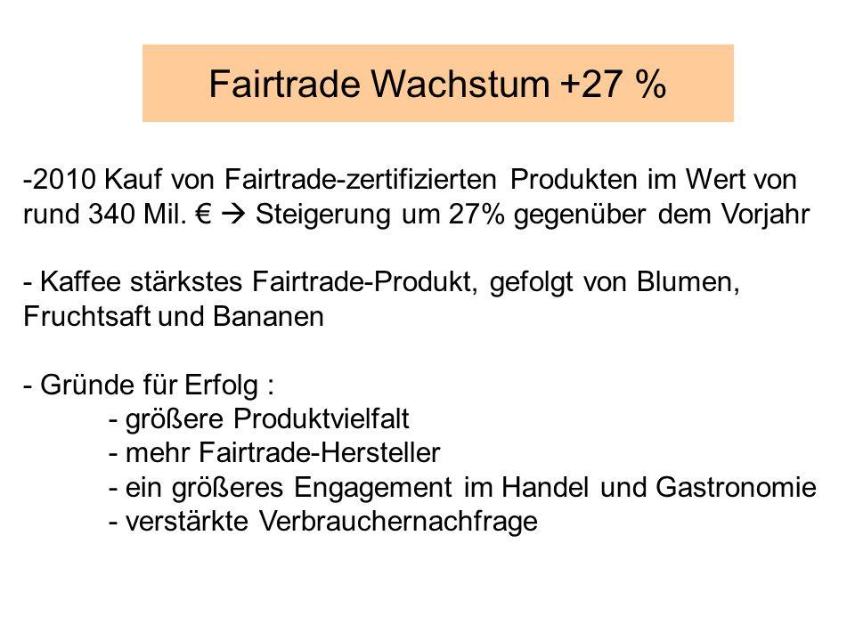Fairtrade Wachstum +27 % 2010 Kauf von Fairtrade-zertifizierten Produkten im Wert von rund 340 Mil. €  Steigerung um 27% gegenüber dem Vorjahr.