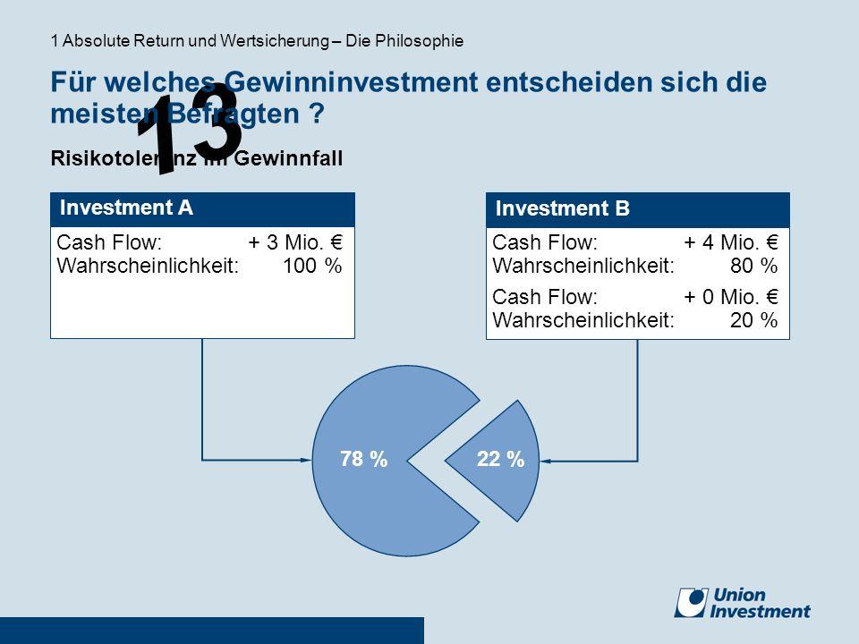 Für welches Gewinninvestment entscheiden sich die meisten Befragten