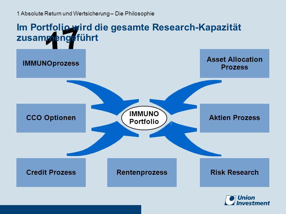 Im Portfolio wird die gesamte Research-Kapazität zusammengeführt