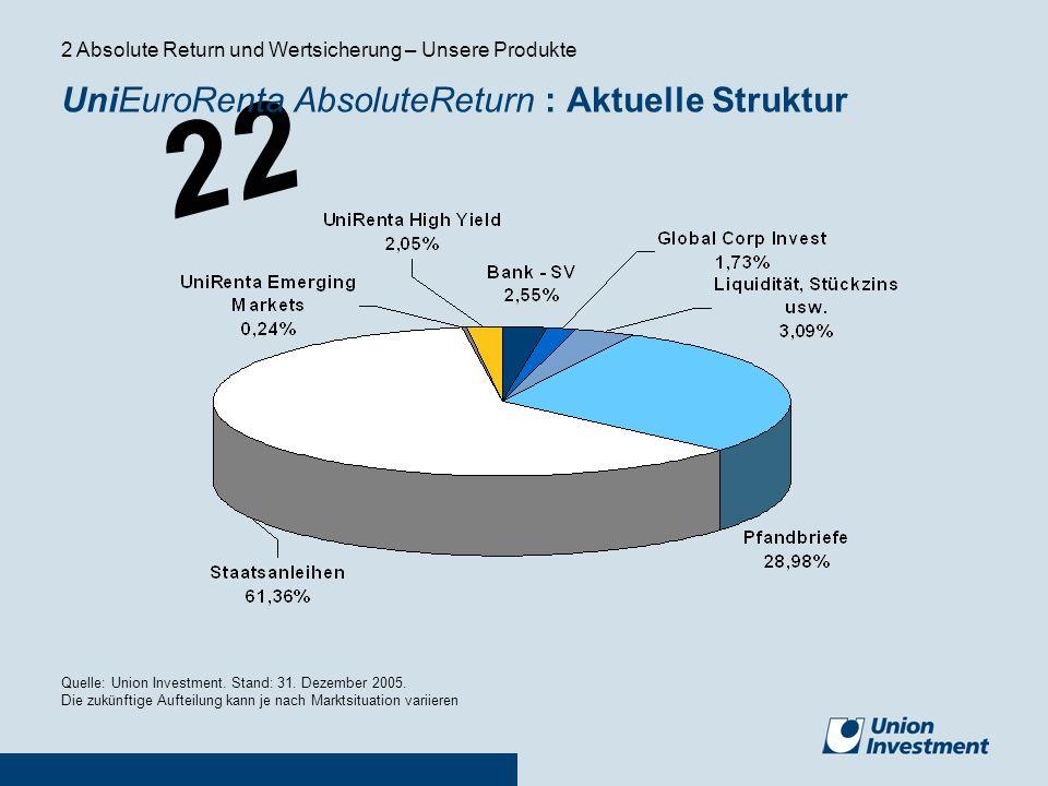 UniEuroRenta AbsoluteReturn : Aktuelle Struktur