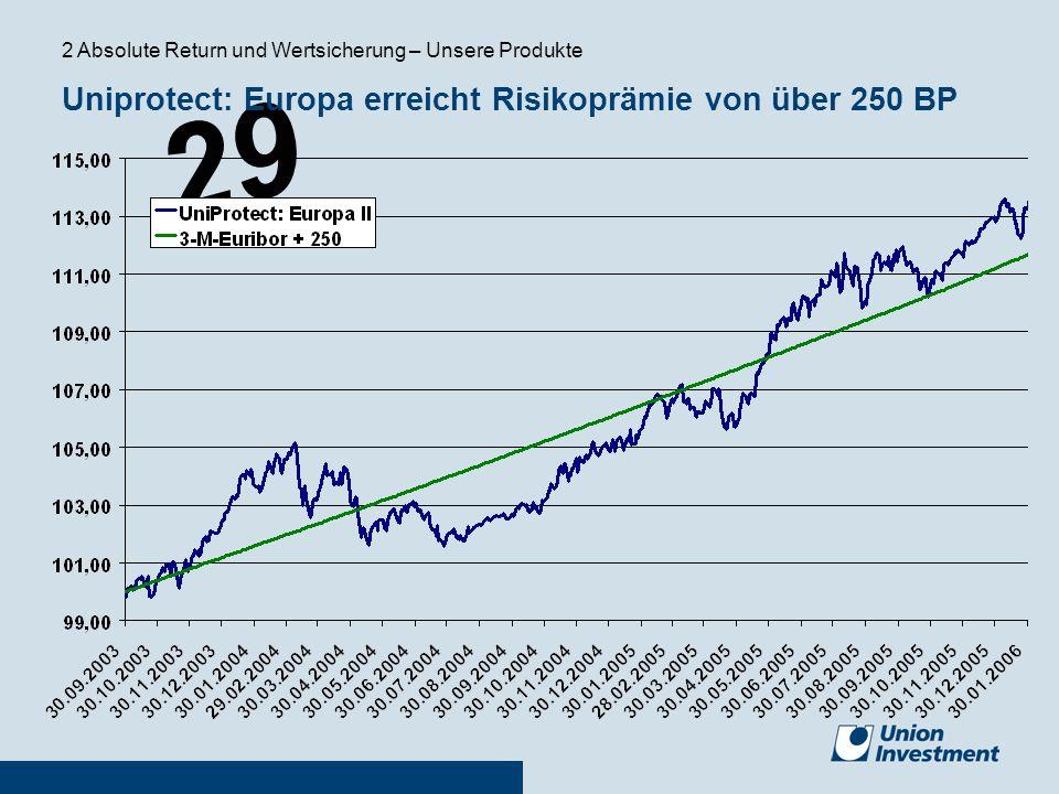 Uniprotect: Europa erreicht Risikoprämie von über 250 BP