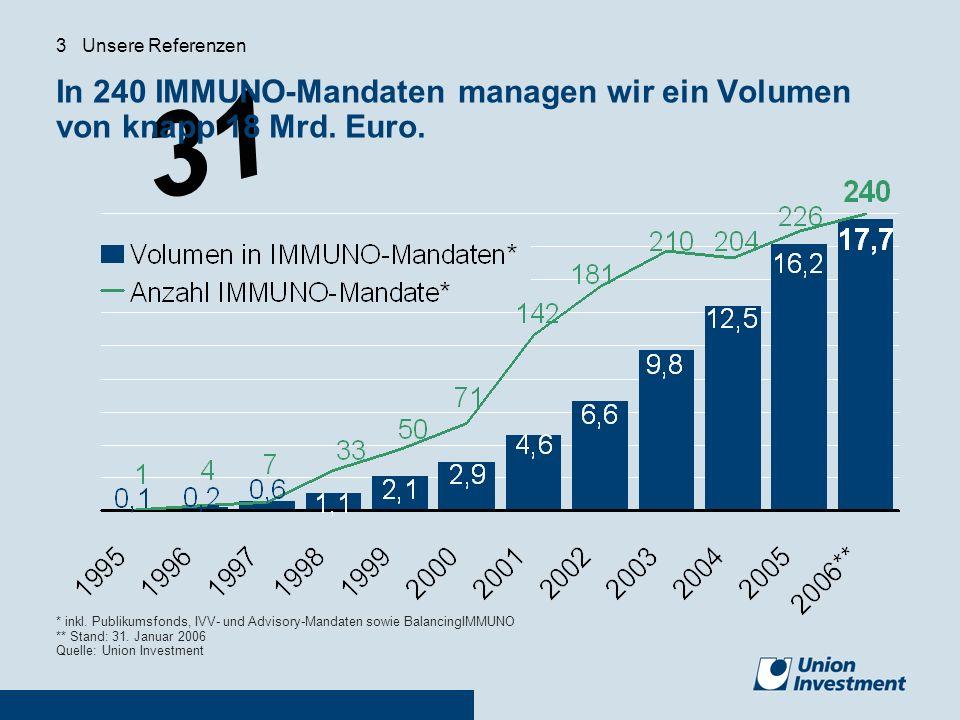 In 240 IMMUNO-Mandaten managen wir ein Volumen von knapp 18 Mrd. Euro.