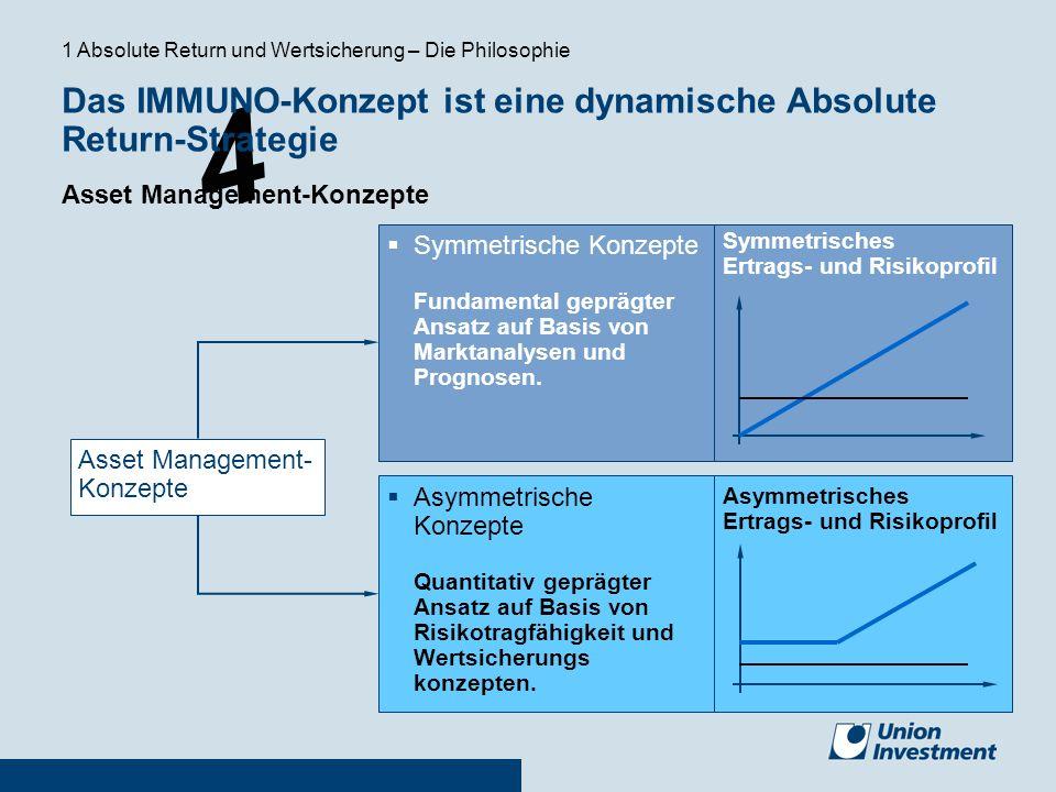 Das IMMUNO-Konzept ist eine dynamische Absolute Return-Strategie