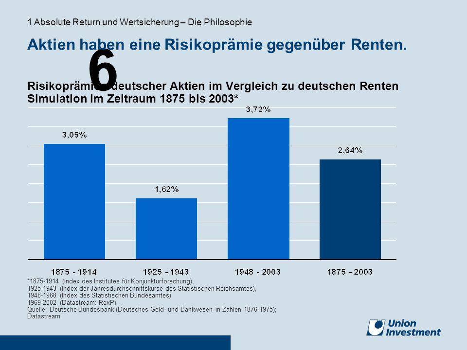 Aktien haben eine Risikoprämie gegenüber Renten.