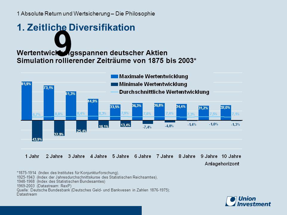 1. Zeitliche Diversifikation