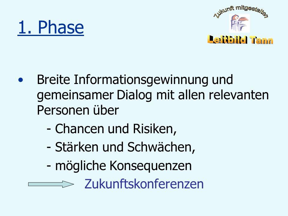 1. Phase Breite Informationsgewinnung und gemeinsamer Dialog mit allen relevanten Personen über. - Chancen und Risiken,
