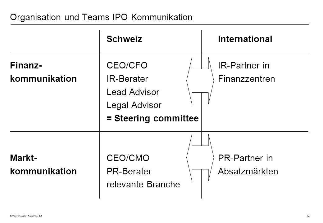 Organisation und Teams IPO-Kommunikation