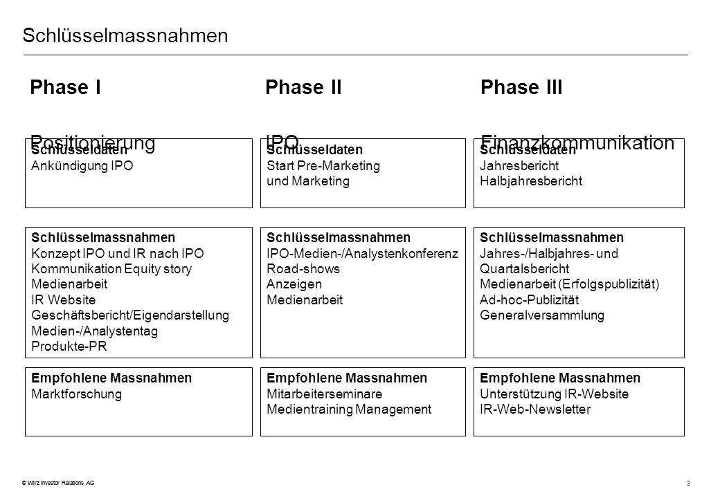 Phase I Phase II Phase III Positionierung IPO Finanzkommunikation