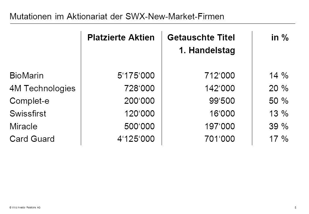 Mutationen im Aktionariat der SWX-New-Market-Firmen