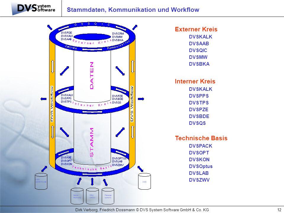 Stammdaten, Kommunikation und Workflow