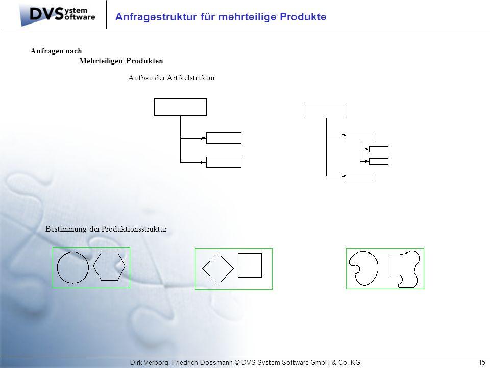 Anfragestruktur für mehrteilige Produkte
