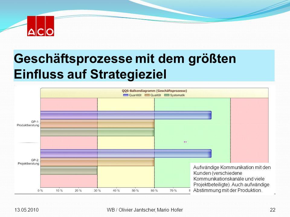 Geschäftsprozesse mit dem größten Einfluss auf Strategieziel