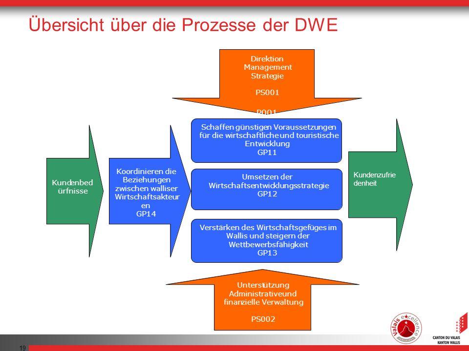 Übersicht über die Prozesse der DWE