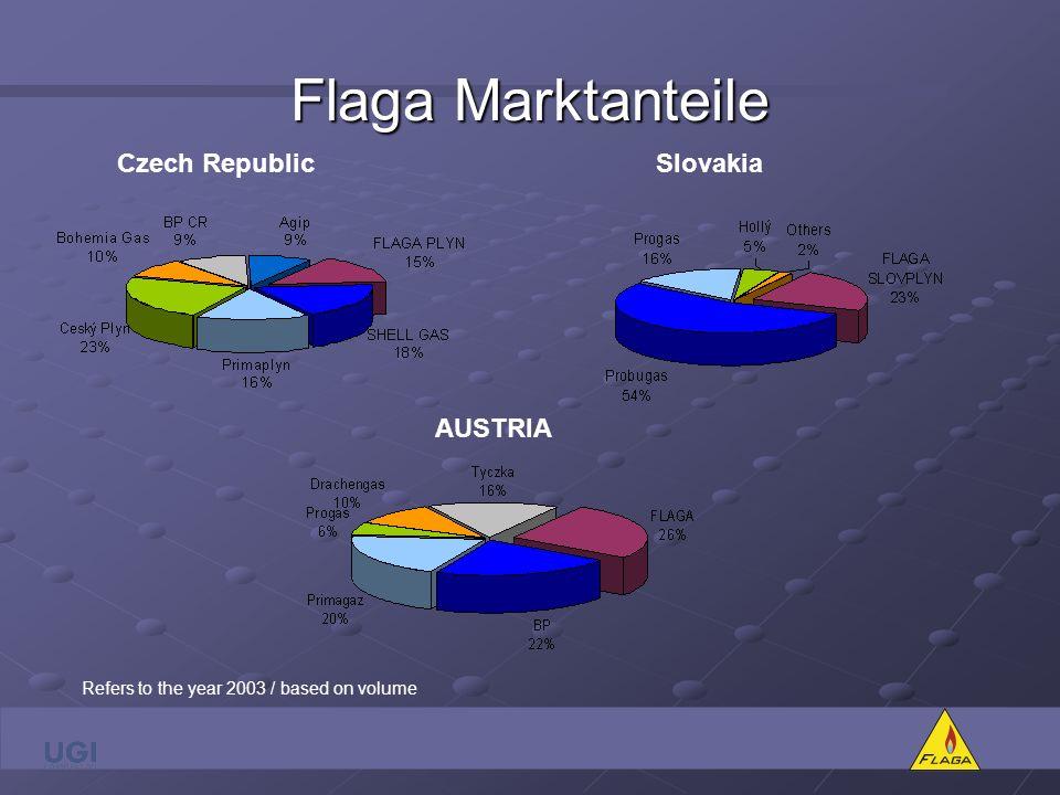 Flaga Marktanteile Czech Republic Slovakia AUSTRIA