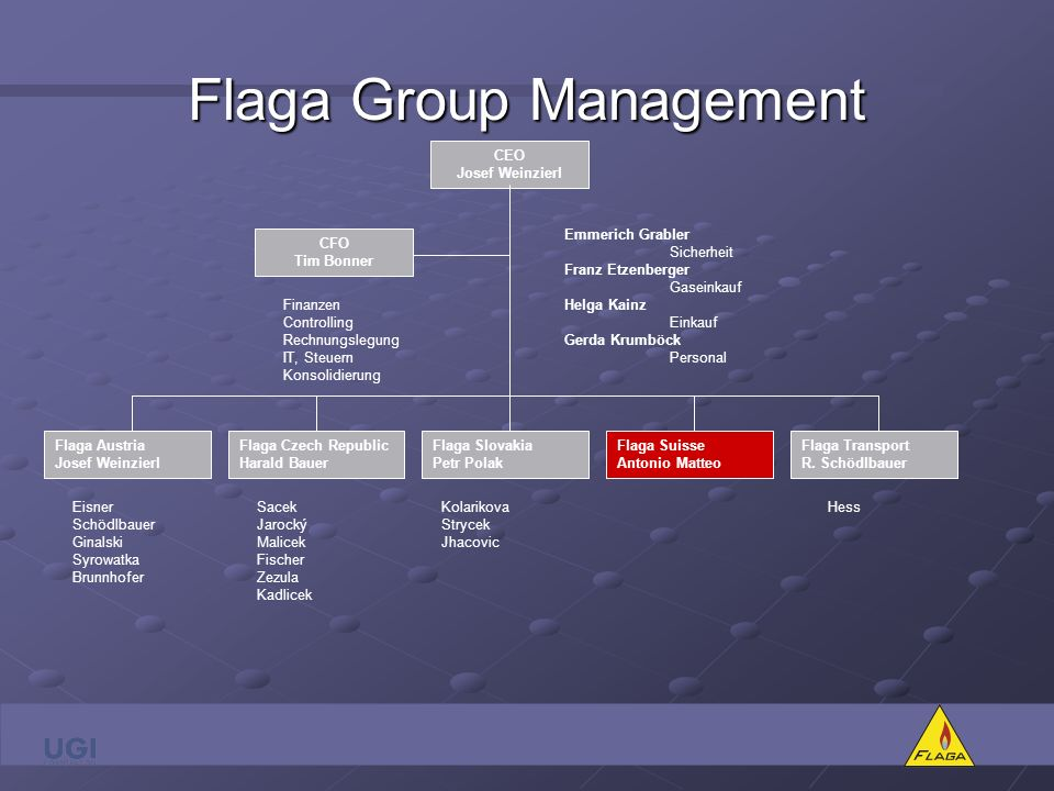 Flaga Group Management