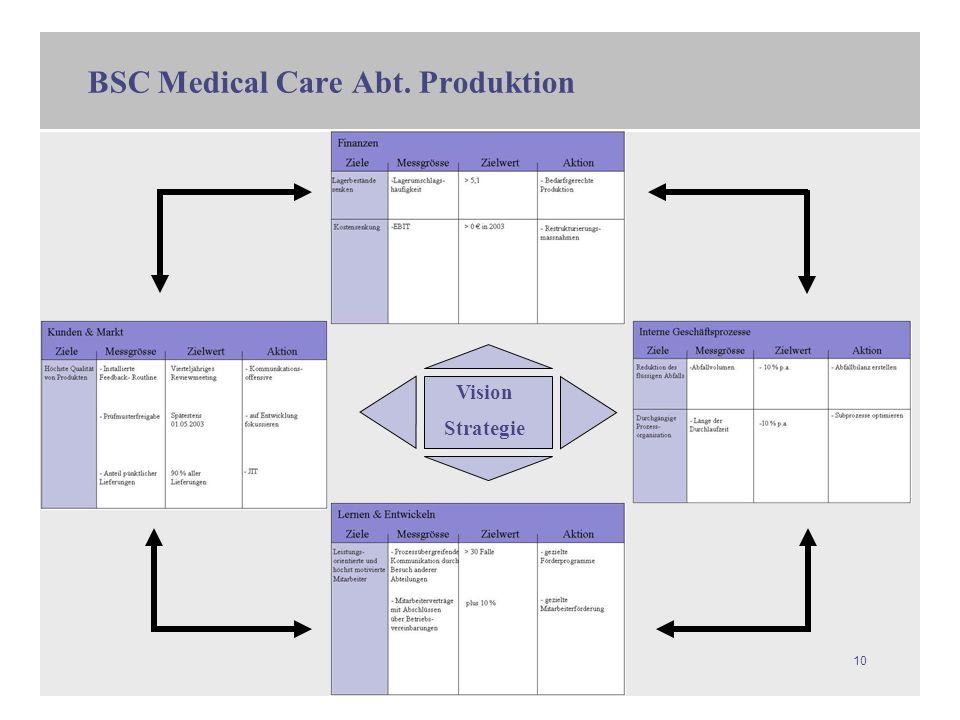 BSC Medical Care Abt. Produktion