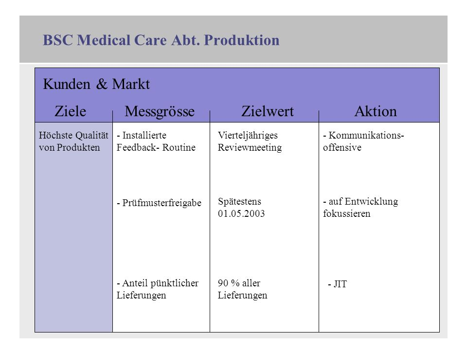 BSC Medical Care Abt. Produktion