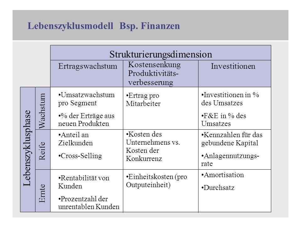 Lebenszyklusmodell Bsp. Finanzen