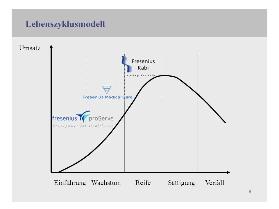 Lebenszyklusmodell Einführung Wachstum Reife Sättigung Verfall Umsatz