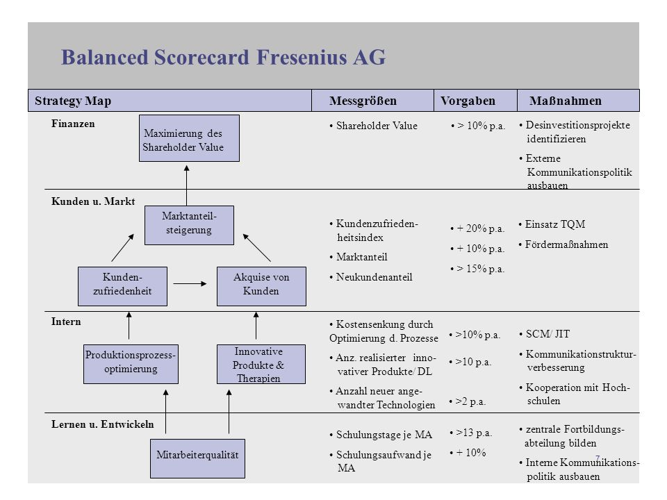Balanced Scorecard Fresenius AG