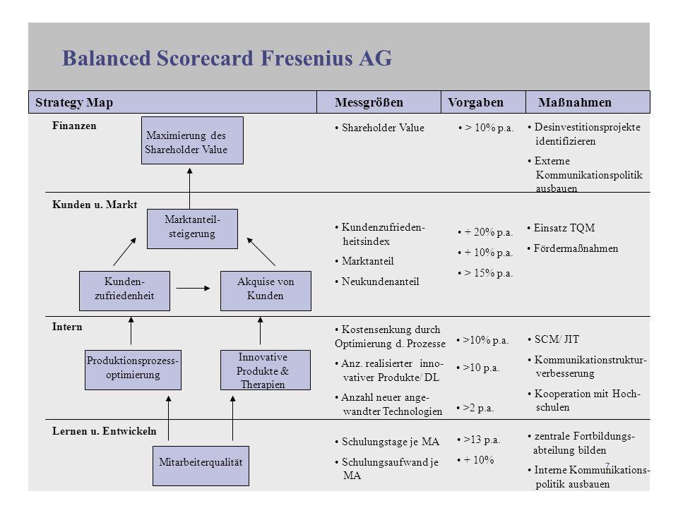 Balanced Scorecard Fresenius AG
