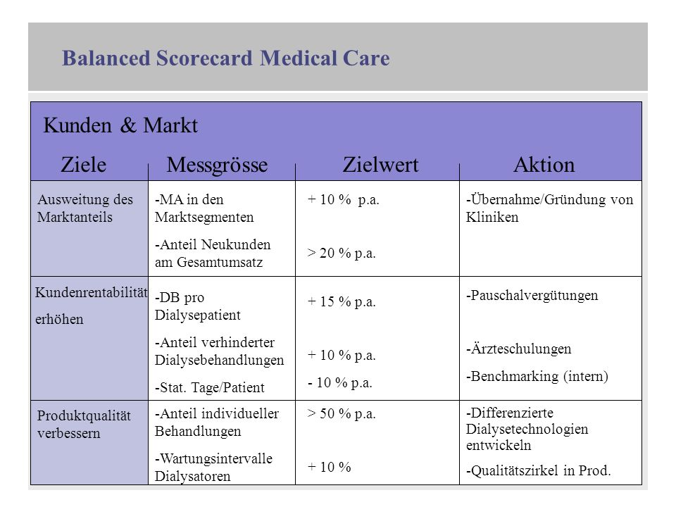 Balanced Scorecard Medical Care