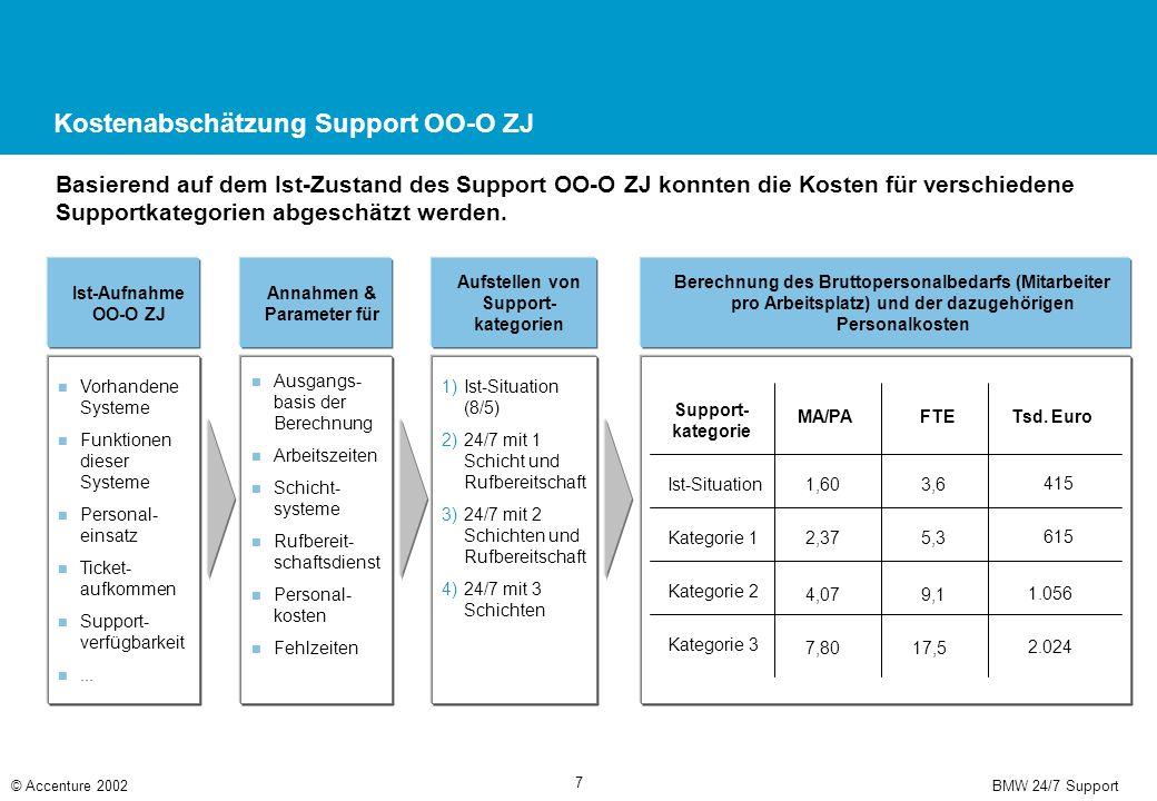 Empfehlung einer Supportkategorie für OO-O ZJ