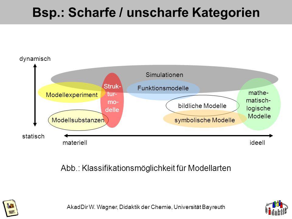 Bsp.: Scharfe / unscharfe Kategorien