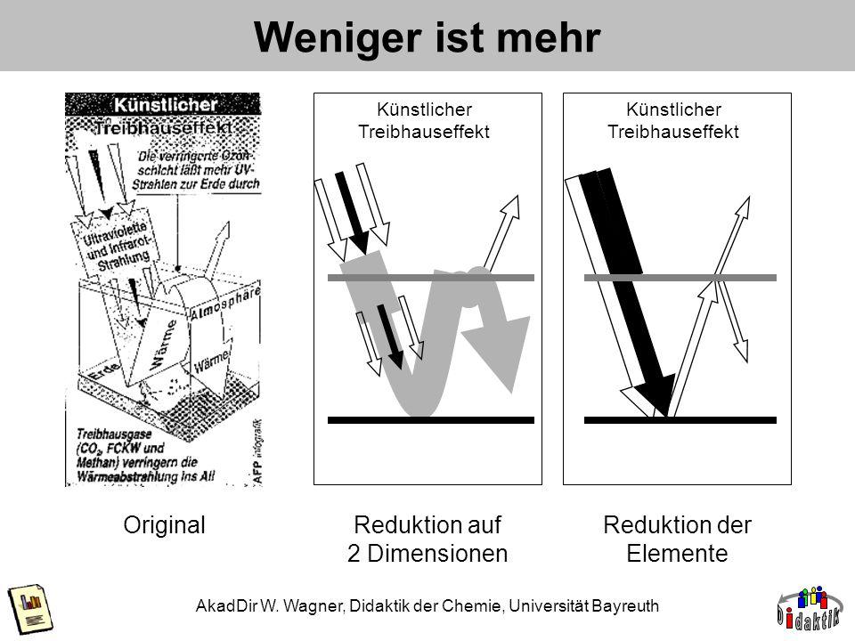 Weniger ist mehr Original Reduktion auf 2 Dimensionen