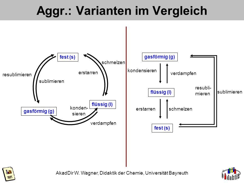 Aggr.: Varianten im Vergleich