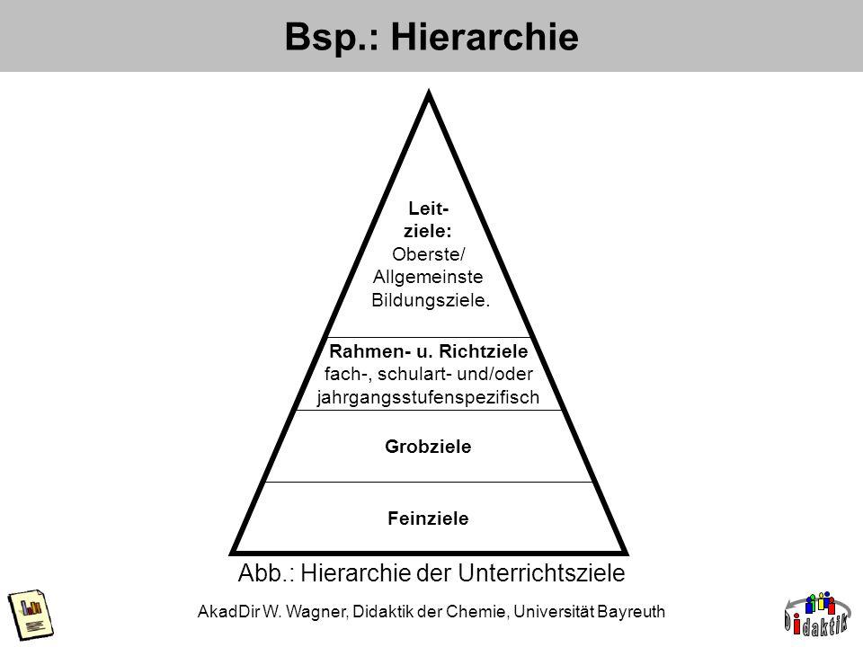 Bsp.: Hierarchie Abb.: Hierarchie der Unterrichtsziele Leit- ziele: