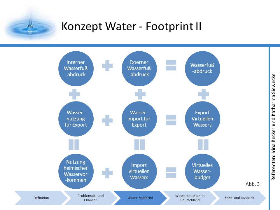 Konzept Water - Footprint II