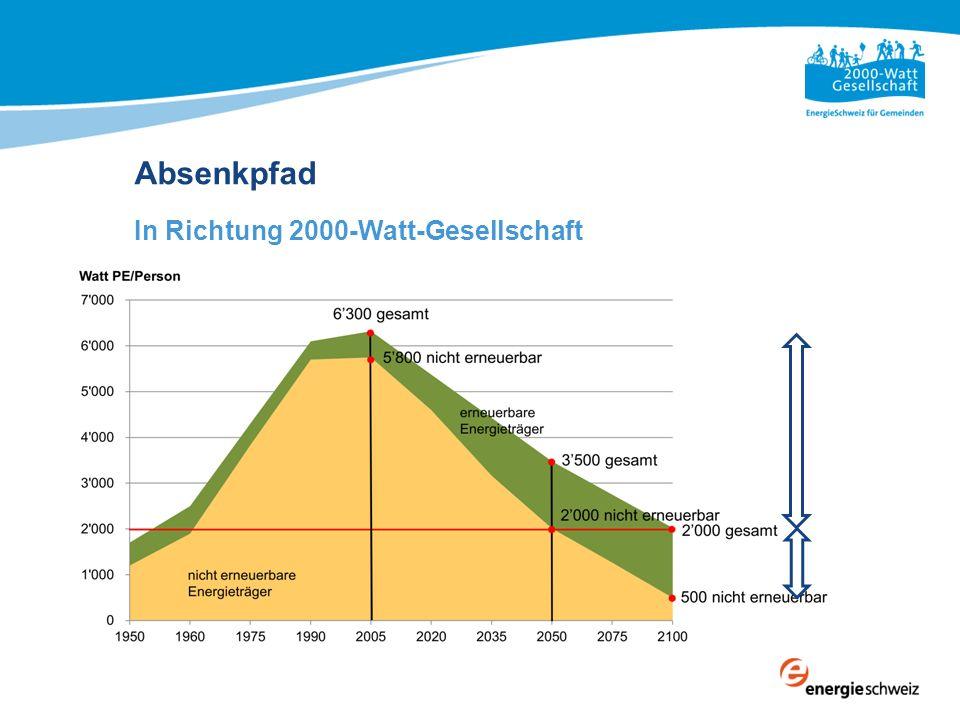 Absenkpfad In Richtung 2000-Watt-Gesellschaft Absenkpfad