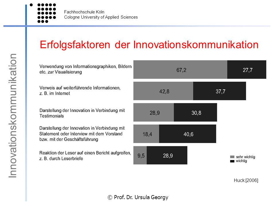 Erfolgsfaktoren der Innovationskommunikation